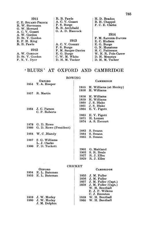 Marlborough College Register, 1843-1933 page 785 - click to open larger version in a new window