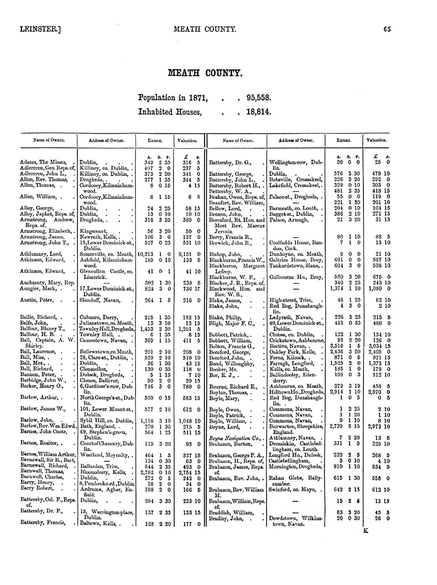 Return of Owners of Land, 1876 page 65 - click to open larger version in a new window
